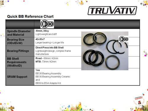 Osa - ložiska SRAM / Truvativ BB30
